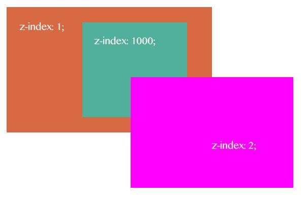 Родительский и дочерний блок в z-index